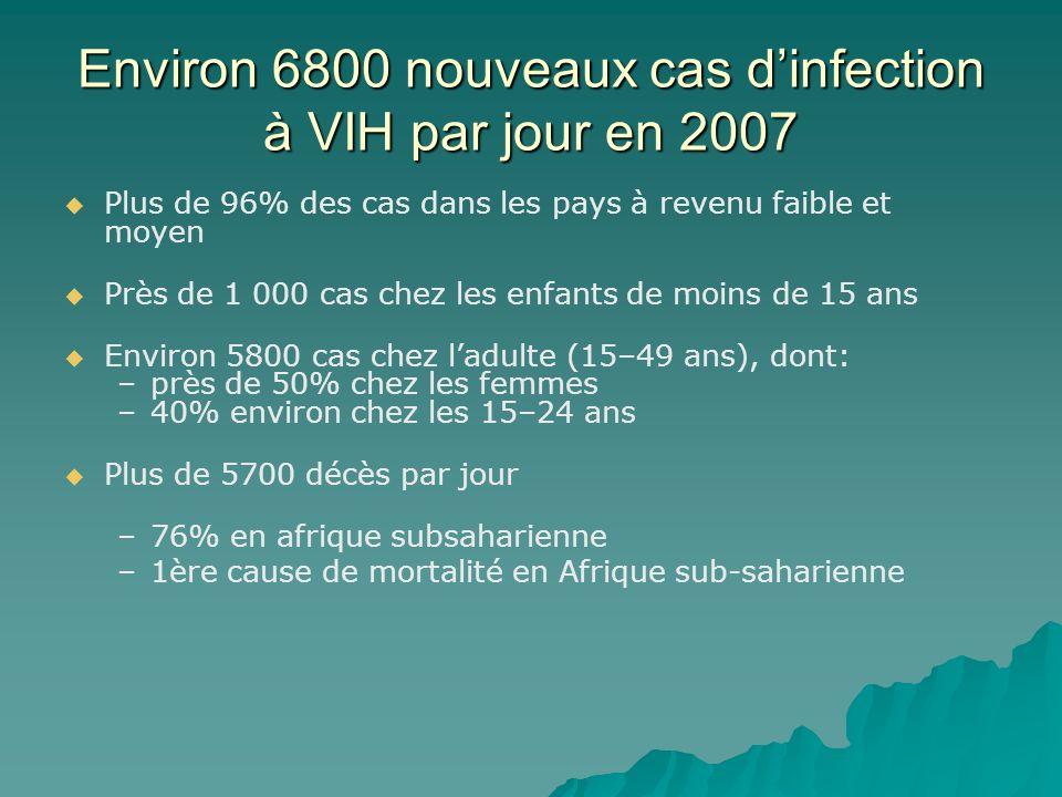 Environ 6800 nouveaux cas d'infection à VIH par jour en 2007