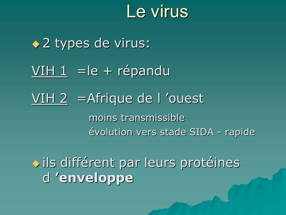 Le virus 2 types de virus: VIH 1 =le + répandu