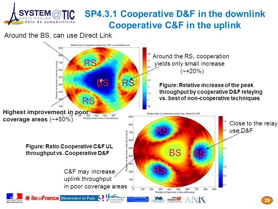 SP4.3.1 Cooperative D&F in the downlink Cooperative C&F in the uplink