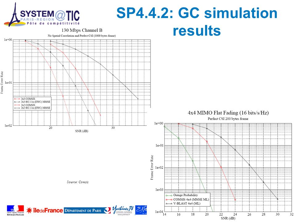 SP4.4.2: GC simulation results