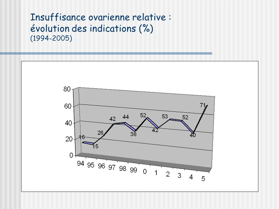 Insuffisance ovarienne relative : évolution des indications (%) (1994-2005)