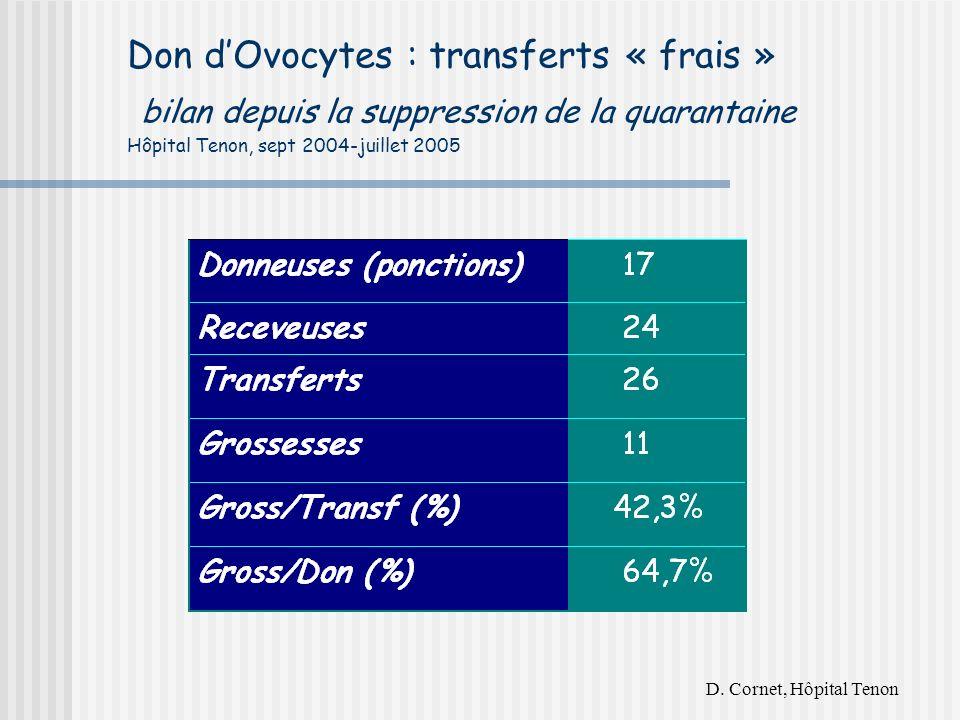 Don d'Ovocytes : transferts « frais » bilan depuis la suppression de la quarantaine Hôpital Tenon, sept 2004-juillet 2005