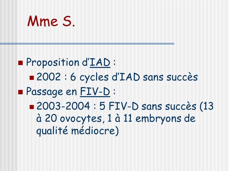 Mme S. Proposition d'IAD : 2002 : 6 cycles d'IAD sans succès
