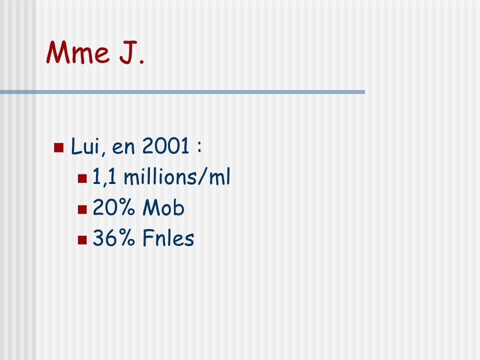 Mme J. Lui, en 2001 : 1,1 millions/ml 20% Mob 36% Fnles