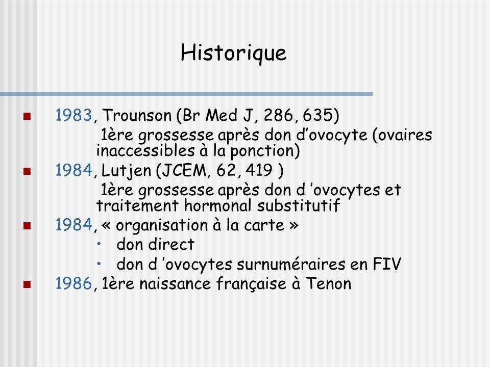 Historique 1983, Trounson (Br Med J, 286, 635)