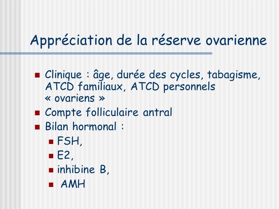 Appréciation de la réserve ovarienne