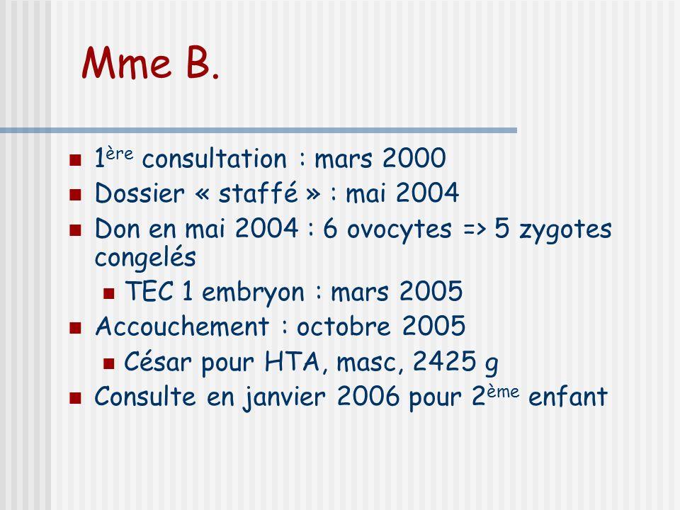 Mme B. 1ère consultation : mars 2000 Dossier « staffé » : mai 2004