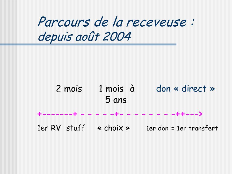 Parcours de la receveuse : depuis août 2004