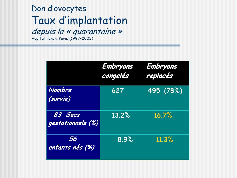 Don d'ovocytes Taux d'implantation depuis la « quarantaine » Hôpital Tenon, Paris (1997-2002)