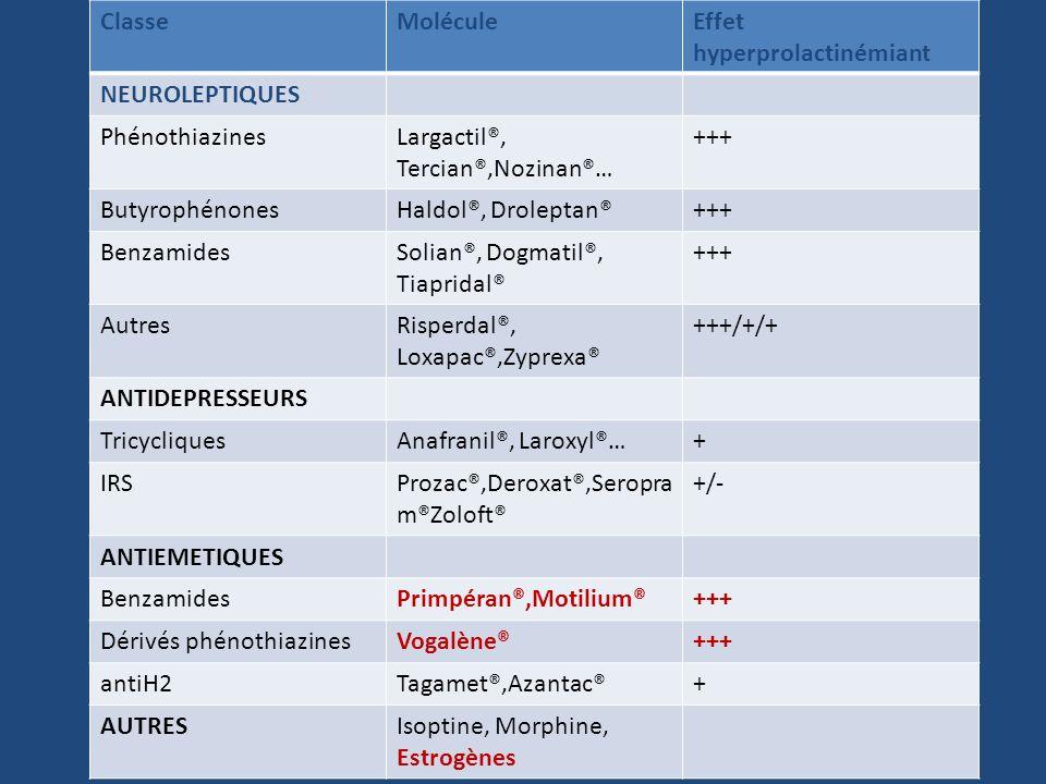 ClasseMolécule. Effet hyperprolactinémiant. NEUROLEPTIQUES. Phénothiazines. Largactil®, Tercian®,Nozinan®…