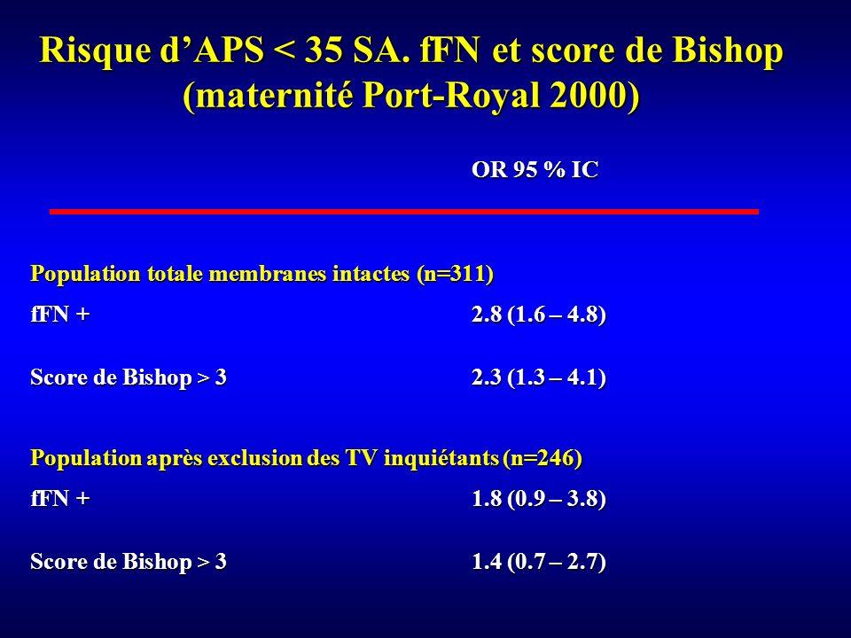 Risque d'APS < 35 SA. fFN et score de Bishop (maternité Port-Royal 2000)