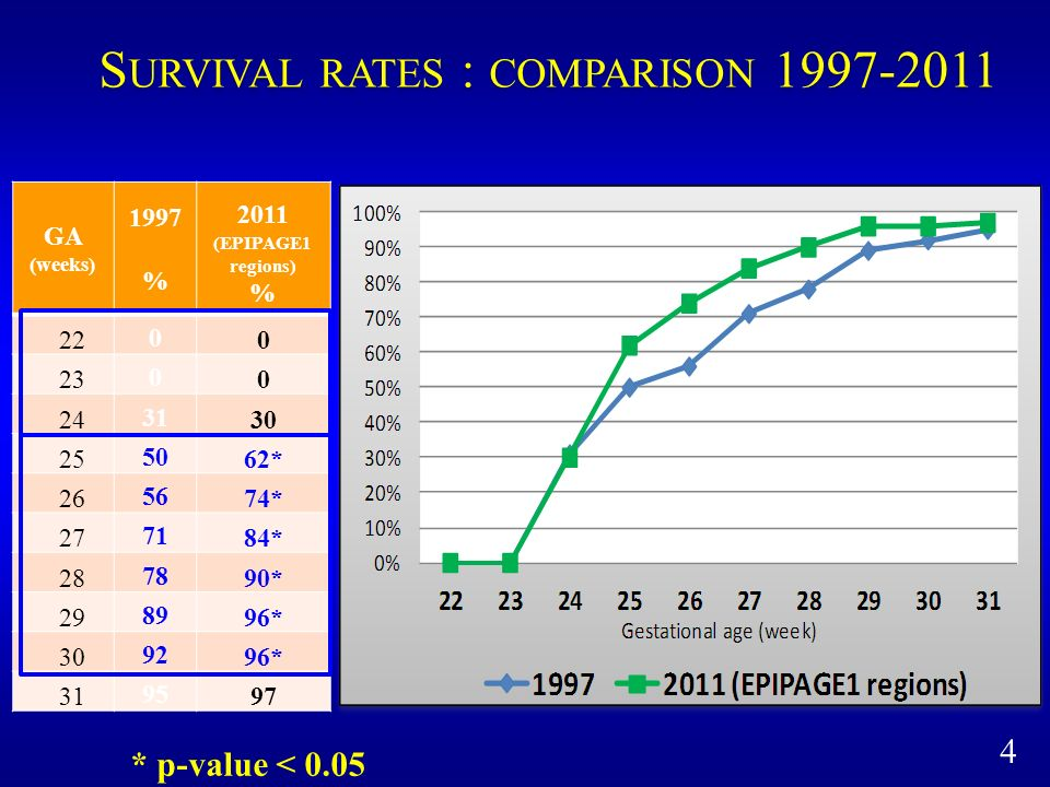 Survival rates : comparison 1997-2011