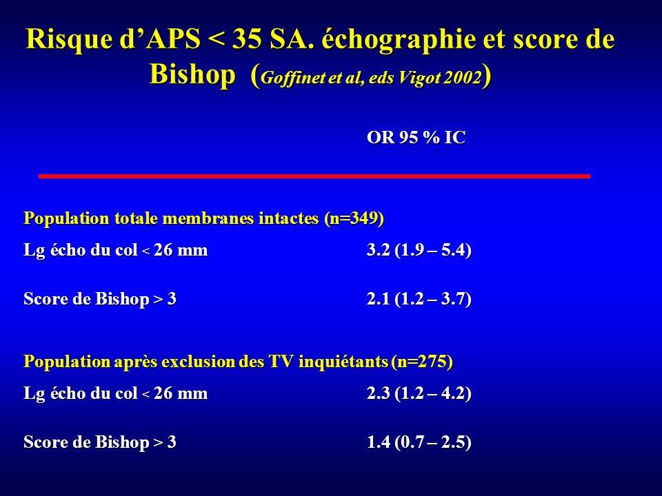 Risque d'APS < 35 SA. échographie et score de Bishop (Goffinet et al, eds Vigot 2002)