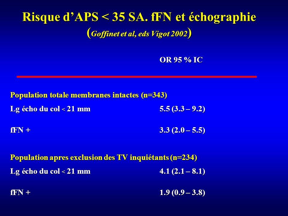 Risque d'APS < 35 SA. fFN et échographie (Goffinet et al, eds Vigot 2002)