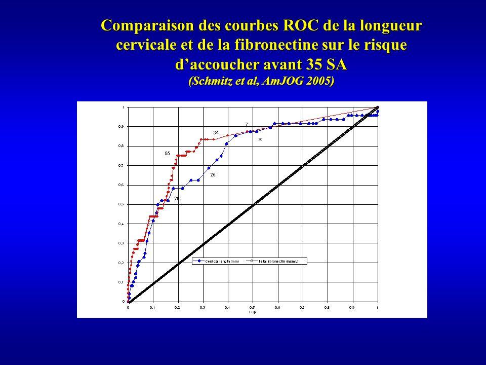 Comparaison des courbes ROC de la longueur cervicale et de la fibronectine sur le risque d'accoucher avant 35 SA