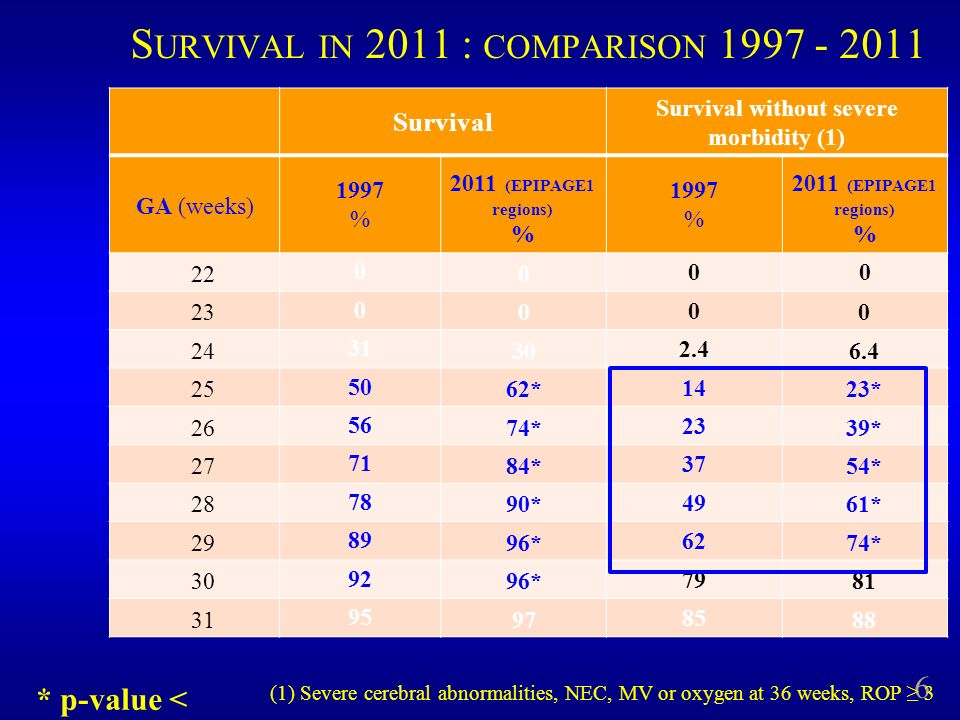 Survival in 2011 : comparison 1997 - 2011