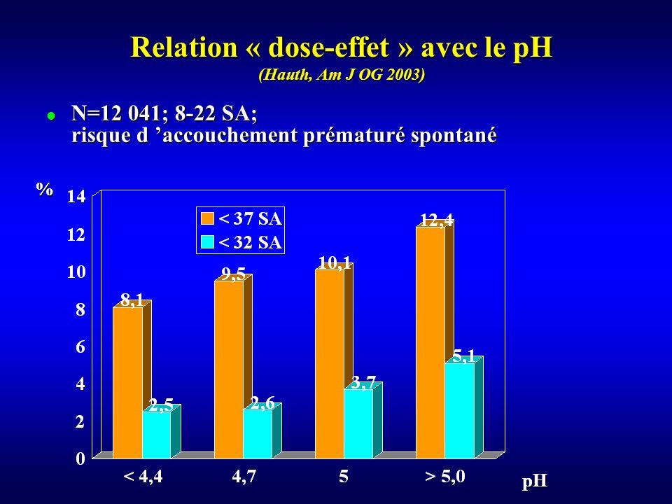 Relation « dose-effet » avec le pH (Hauth, Am J OG 2003)