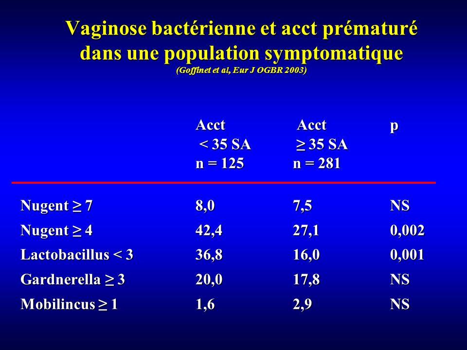 Vaginose bactérienne et acct prématuré dans une population symptomatique (Goffinet et al, Eur J OGBR 2003)