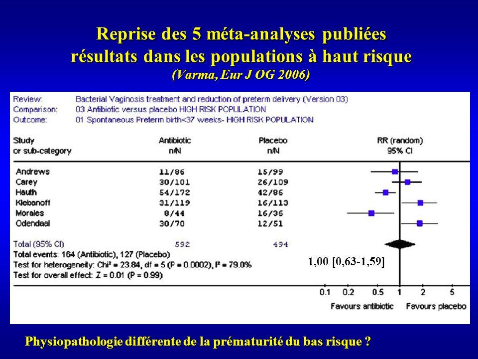Reprise des 5 méta-analyses publiées résultats dans les populations à haut risque (Varma, Eur J OG 2006)