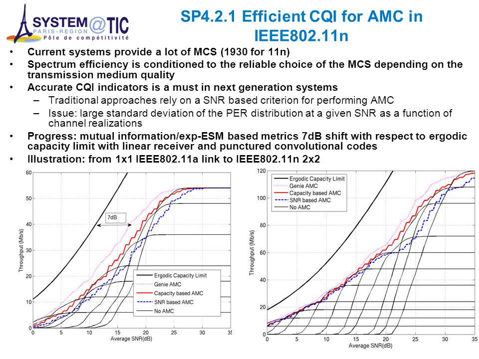 SP4.2.1 Efficient CQI for AMC in IEEE802.11n