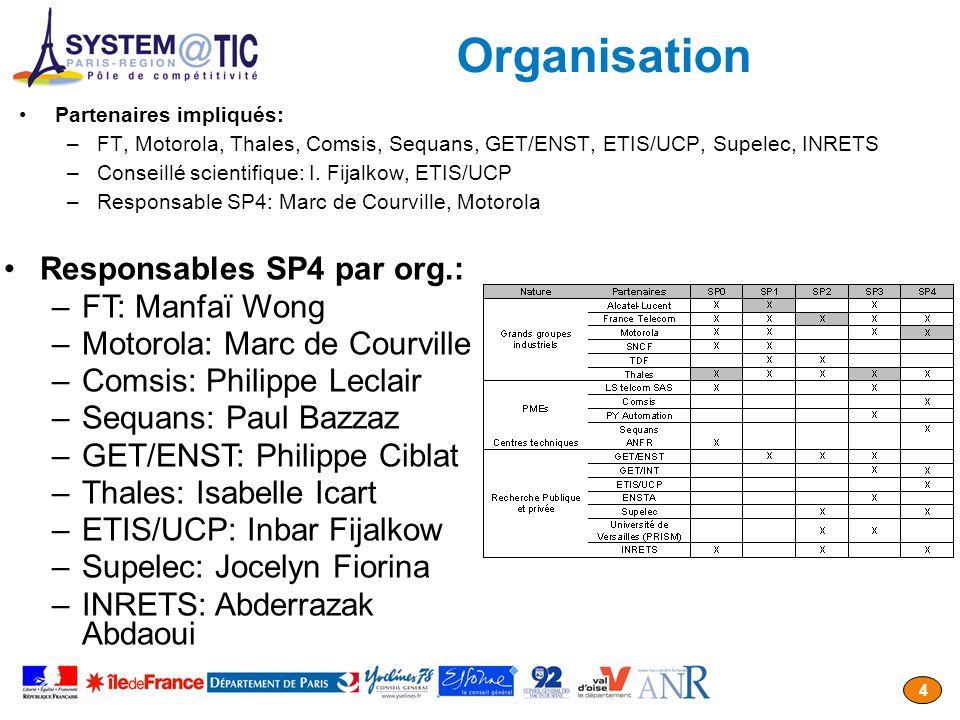 Organisation Responsables SP4 par org.: FT: Manfaï Wong