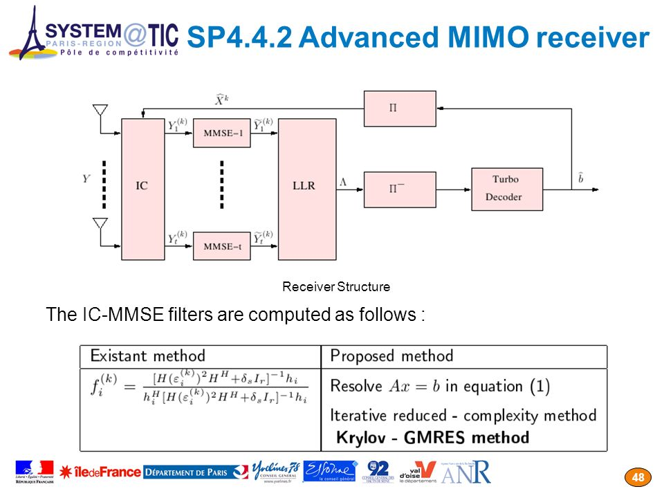 SP4.4.2 Advanced MIMO receiver