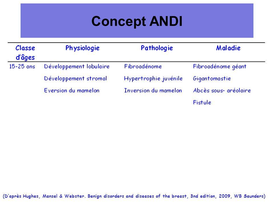 Concept ANDI(D'après Hughes, Mansel & Webster.