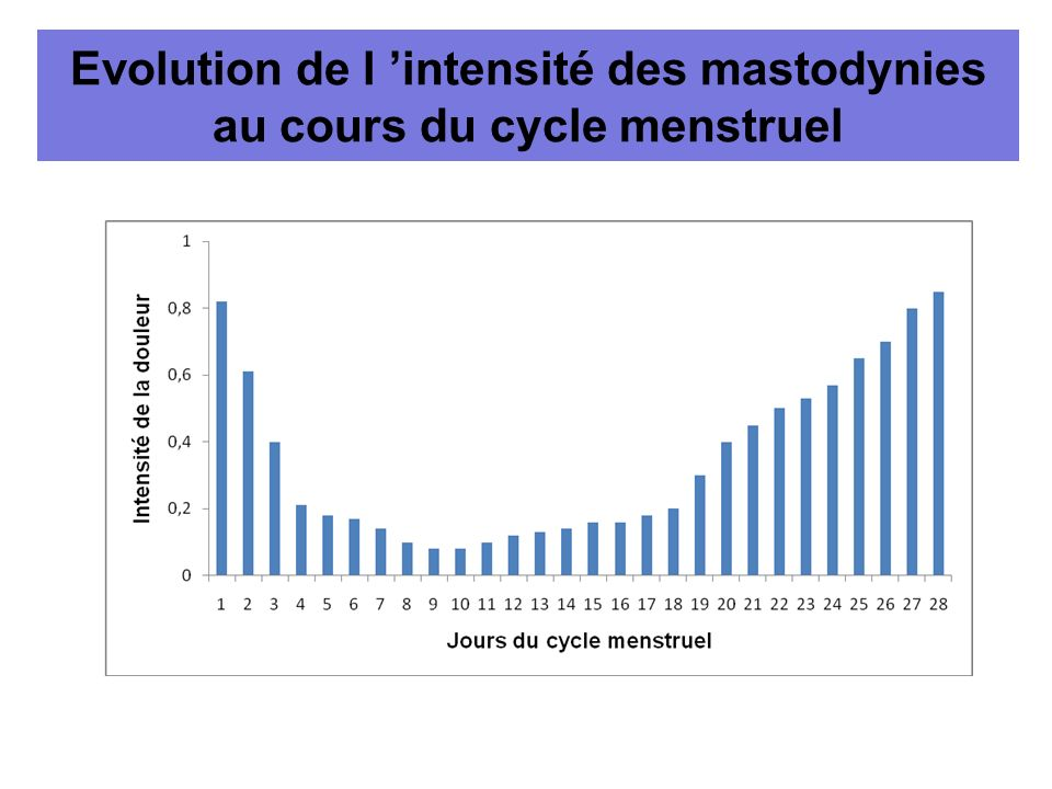 Evolution de l 'intensité des mastodynies au cours du cycle menstruel
