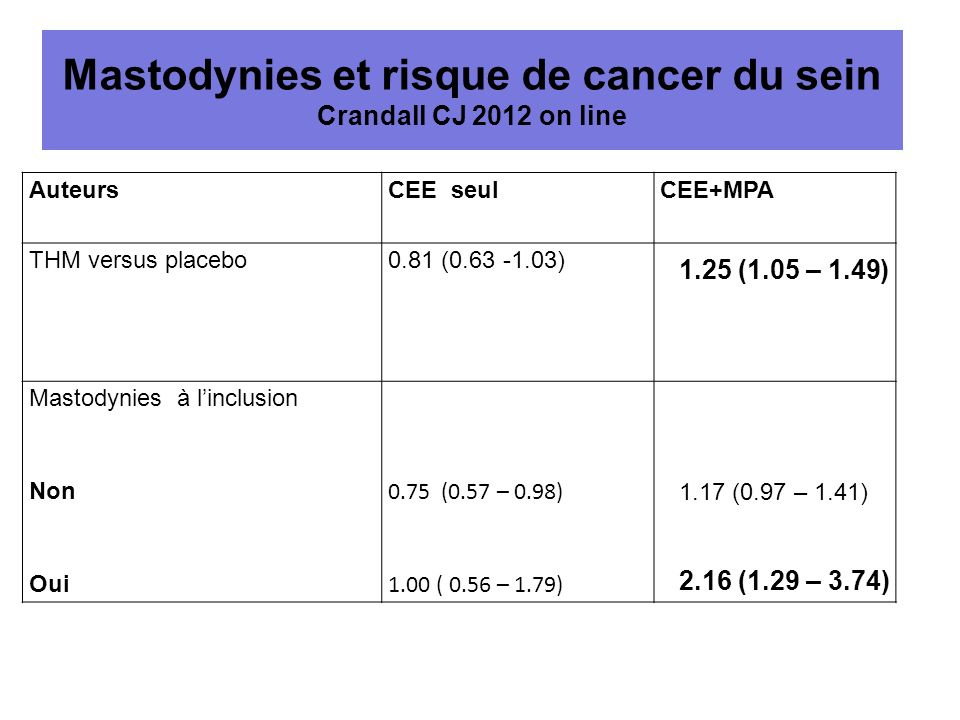 Mastodynies et risque de cancer du sein Crandall CJ 2012 on line