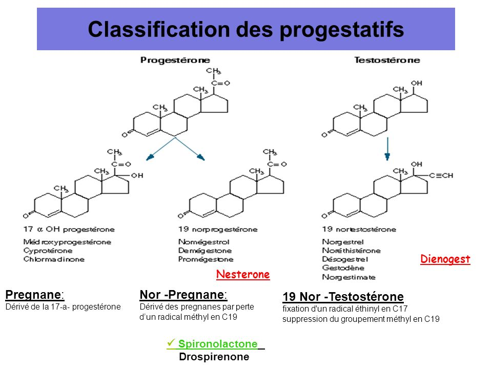 Classification des progestatifs
