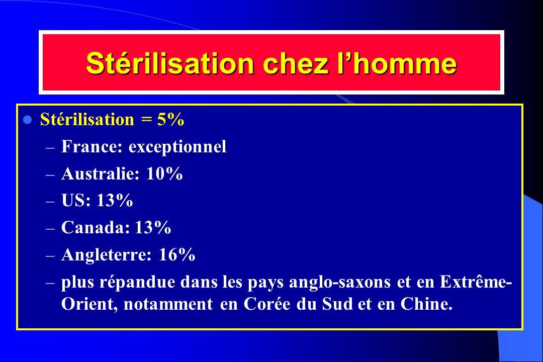 Stérilisation chez l'homme