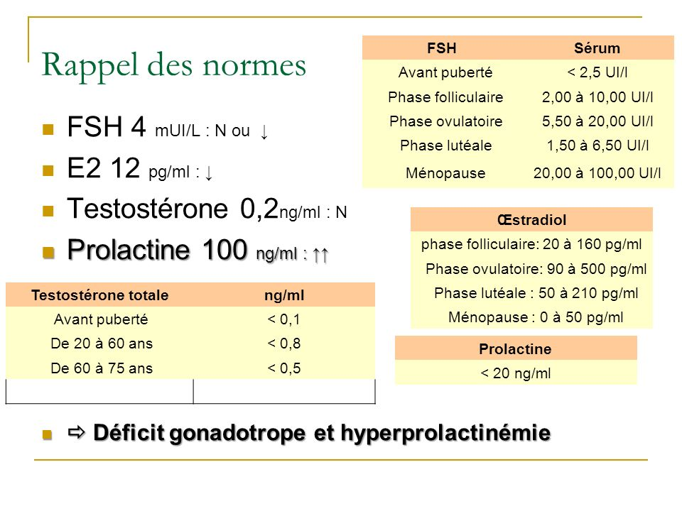 phase folliculaire: 20 à 160 pg/ml