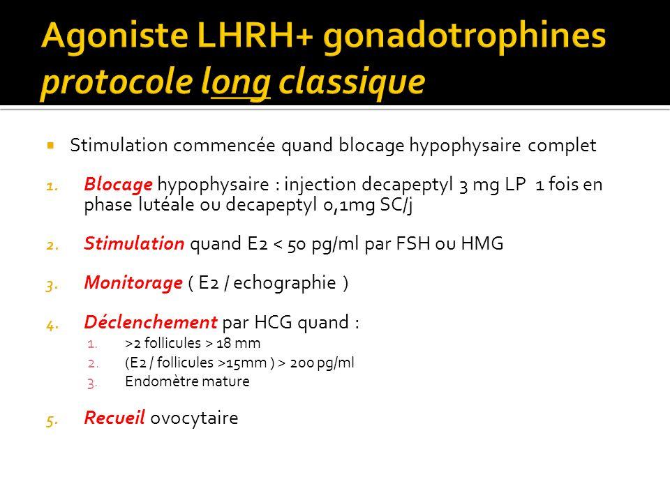 Agoniste LHRH+ gonadotrophines protocole long classique