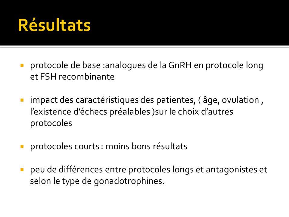 Résultats protocole de base :analogues de la GnRH en protocole long et FSH recombinante.