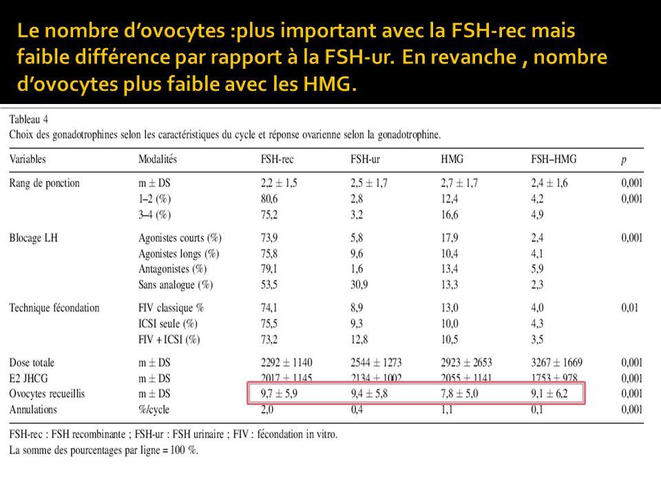 Le nombre d'ovocytes :plus important avec la FSH-rec mais faible différence par rapport à la FSH-ur.