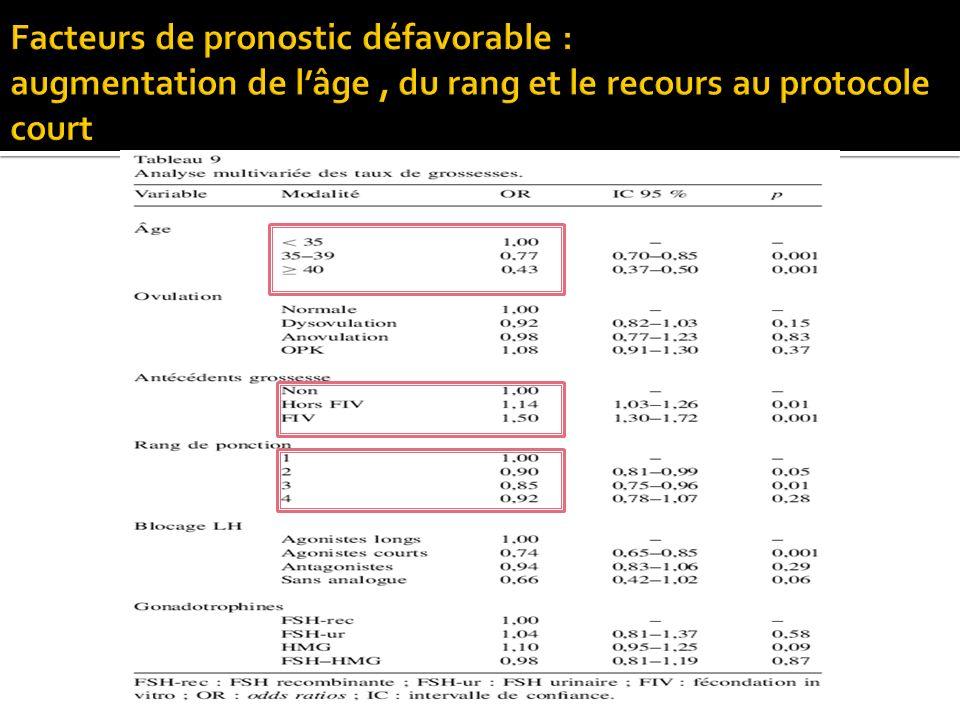 Facteurs de pronostic défavorable : augmentation de l'âge , du rang et le recours au protocole court