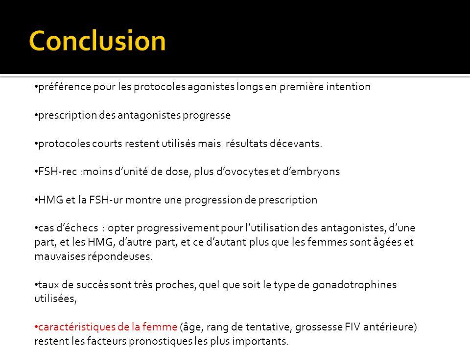Conclusion préférence pour les protocoles agonistes longs en première intention. prescription des antagonistes progresse.