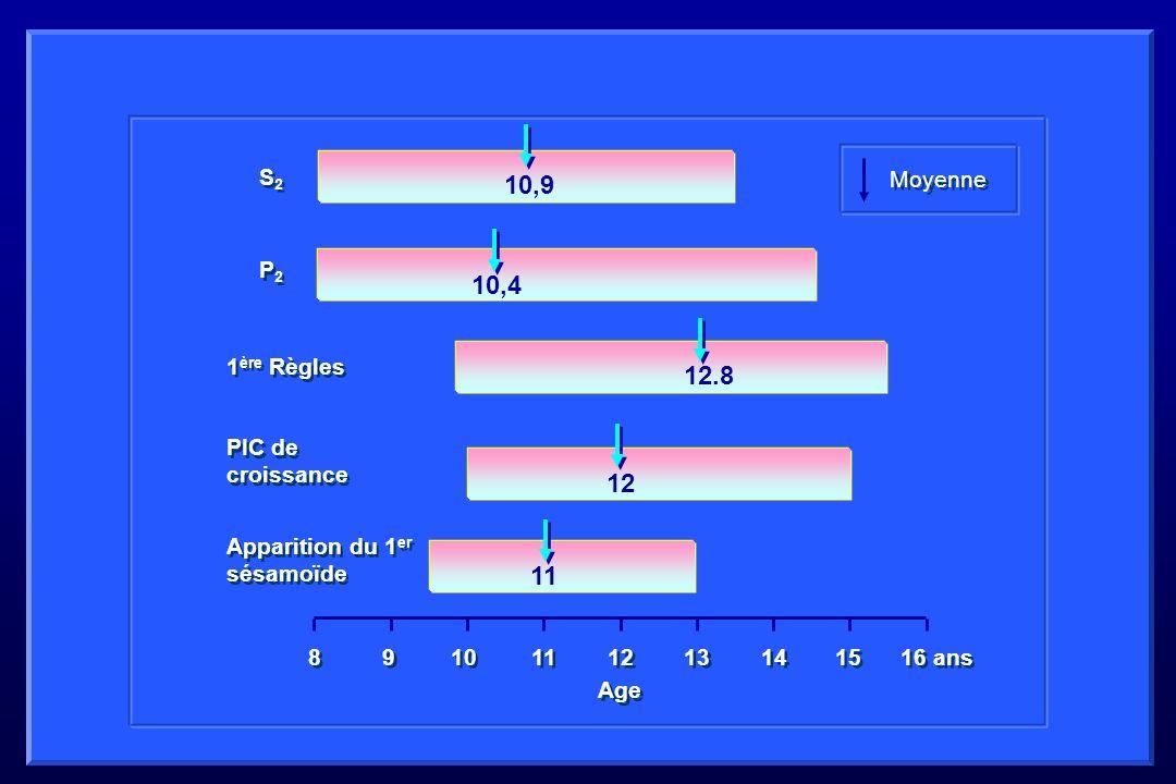 10,9 10,4 12.8 12 11 S2 Moyenne P2 1ère Règles PIC de croissance
