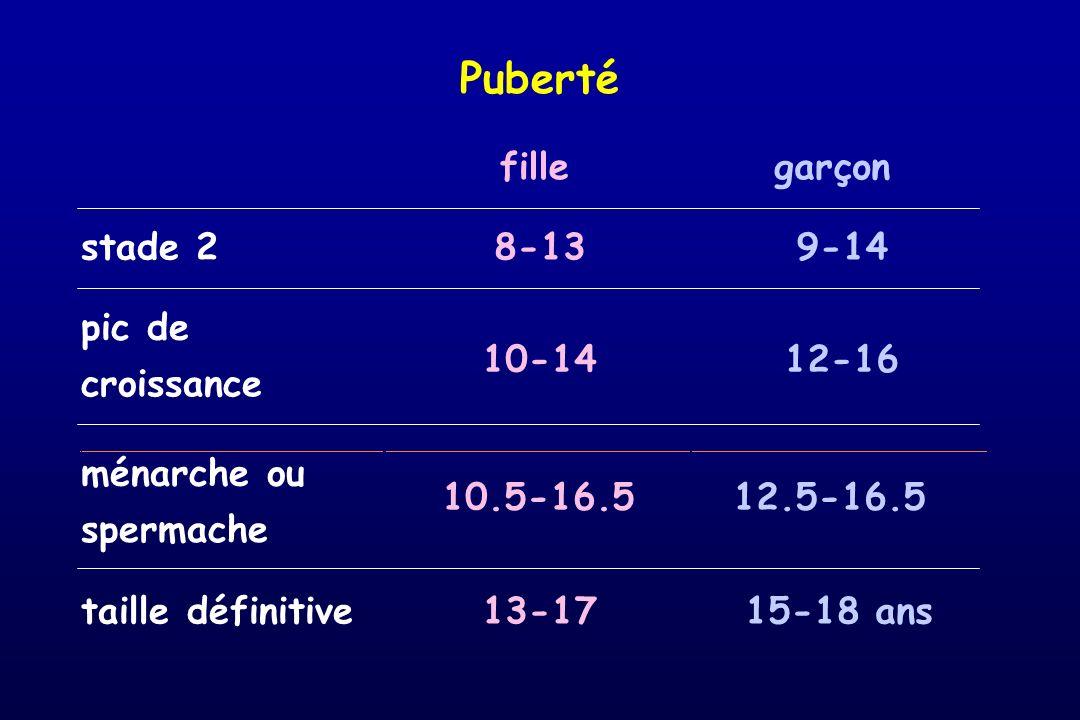 Puberté fille garçon stade 2 8-13 9-14 pic de 10-14 12-16 croissance