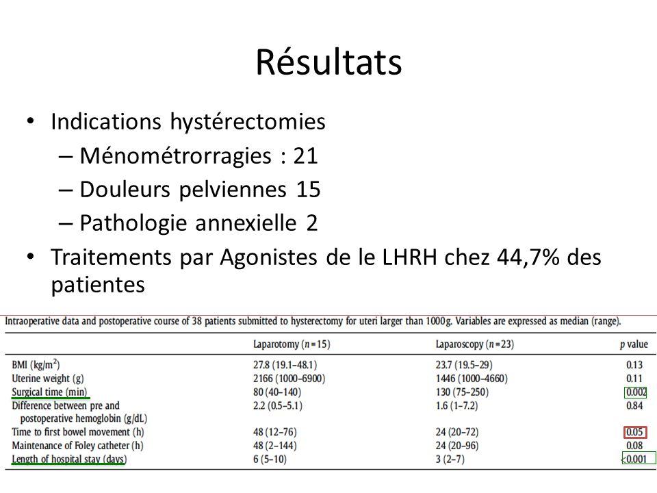 Résultats Indications hystérectomies Ménométrorragies : 21