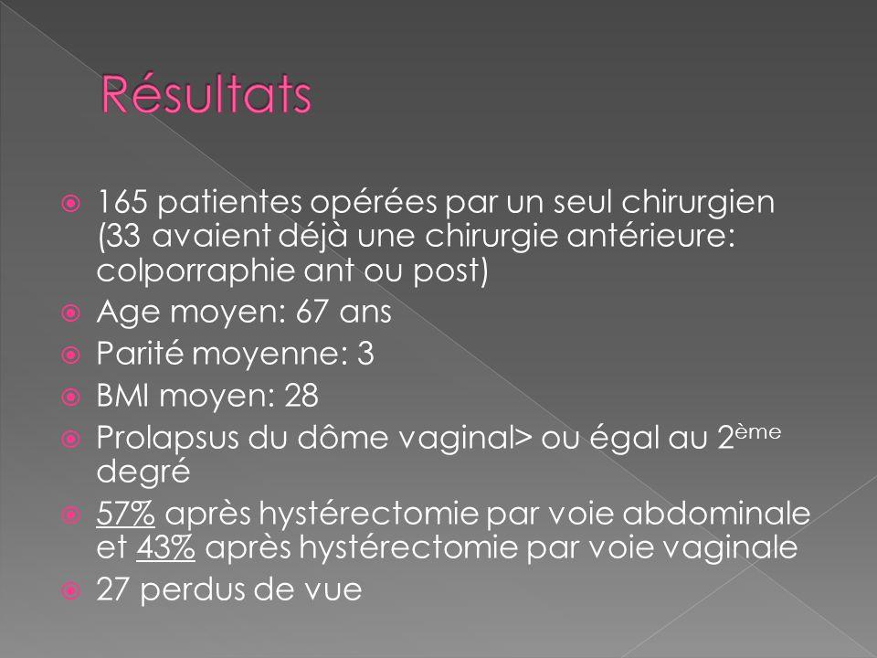 Résultats 165 patientes opérées par un seul chirurgien (33 avaient déjà une chirurgie antérieure: colporraphie ant ou post)