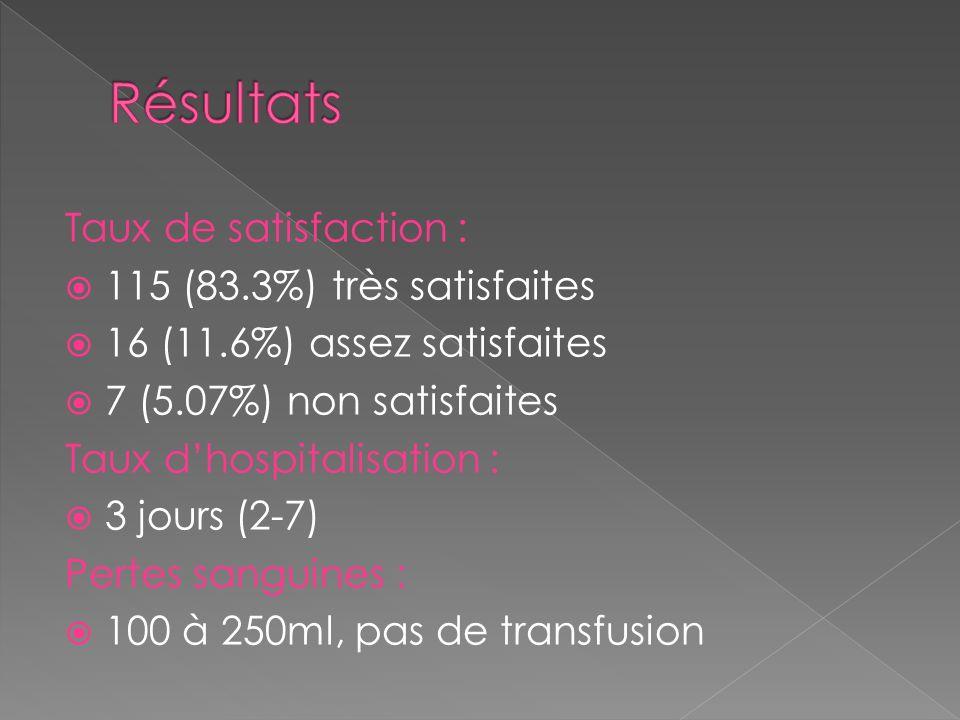 Résultats Taux de satisfaction : 115 (83.3%) très satisfaites