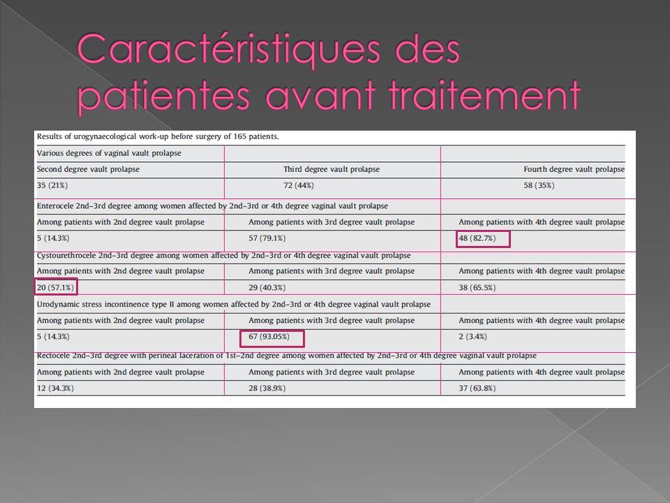 Caractéristiques des patientes avant traitement