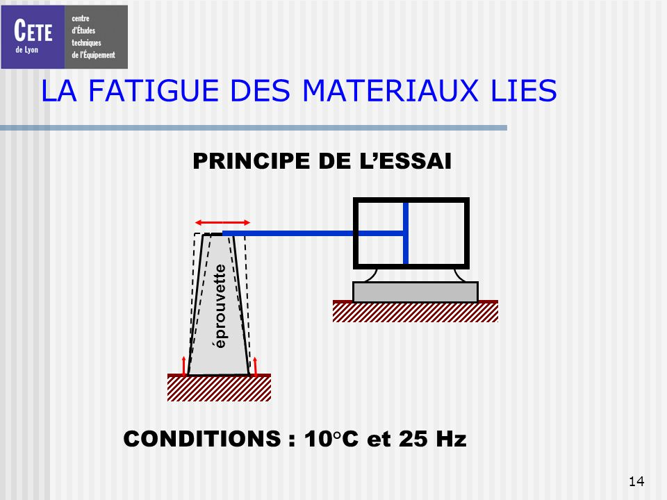 LA FATIGUE DES MATERIAUX LIES
