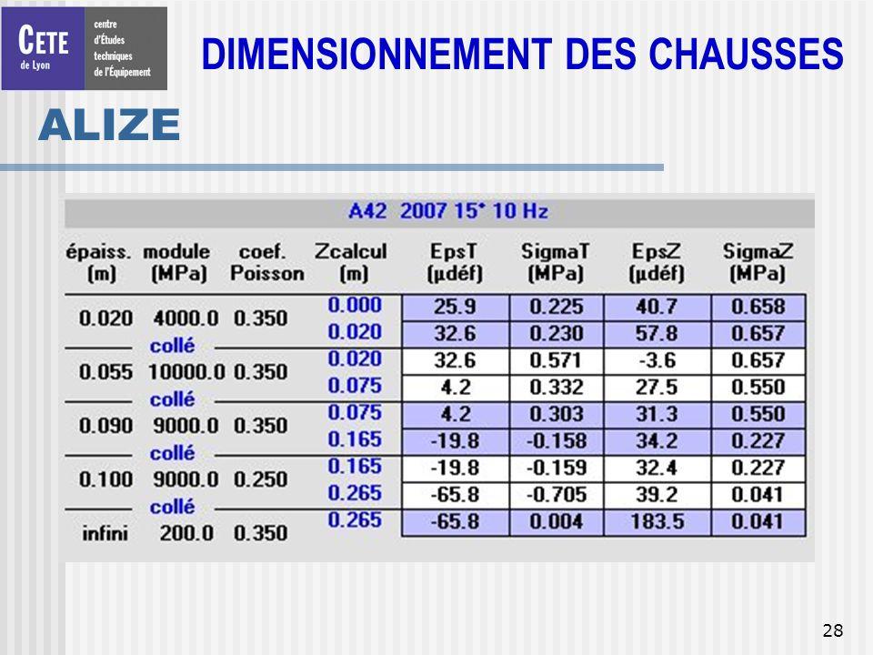 DIMENSIONNEMENT DES CHAUSSES