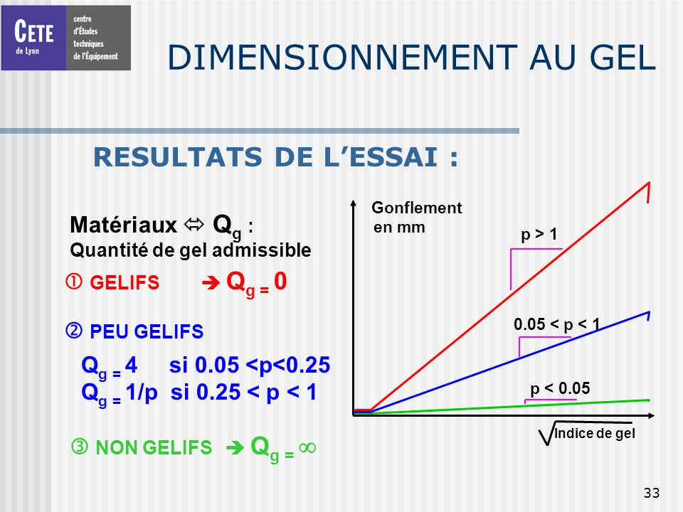 DIMENSIONNEMENT AU GEL