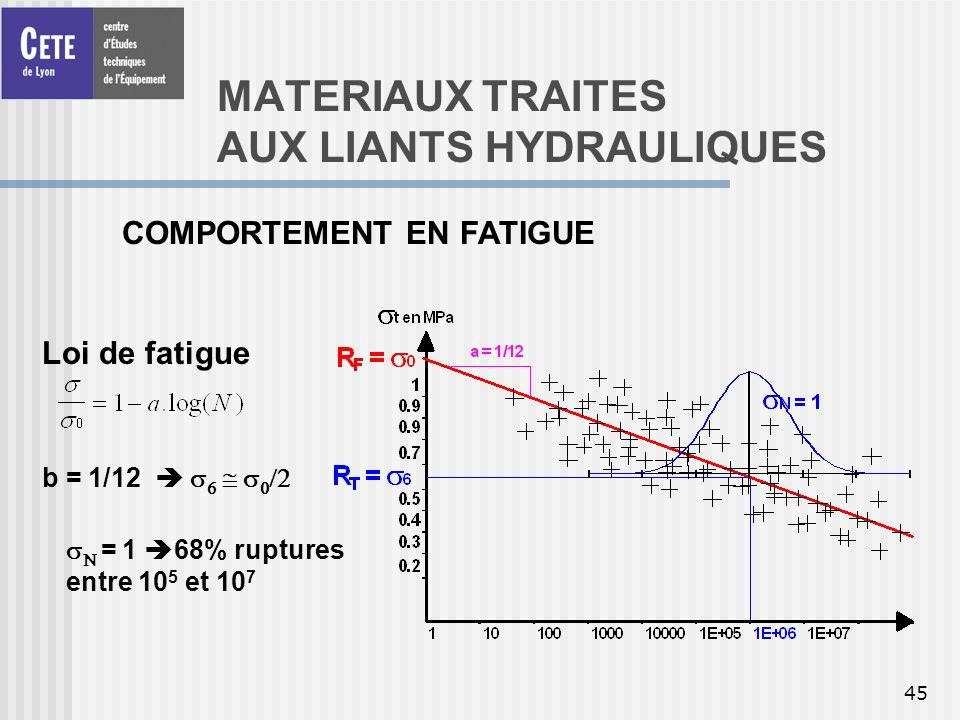 MATERIAUX TRAITES AUX LIANTS HYDRAULIQUES