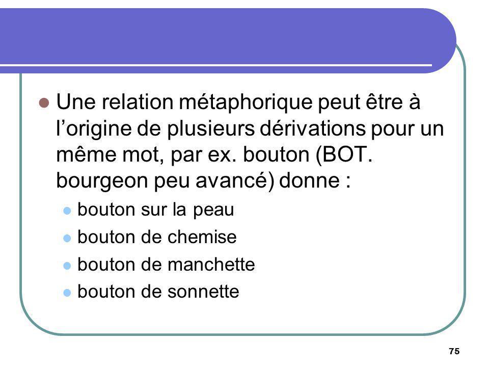 Une relation métaphorique peut être à l'origine de plusieurs dérivations pour un même mot, par ex. bouton (BOT. bourgeon peu avancé) donne :