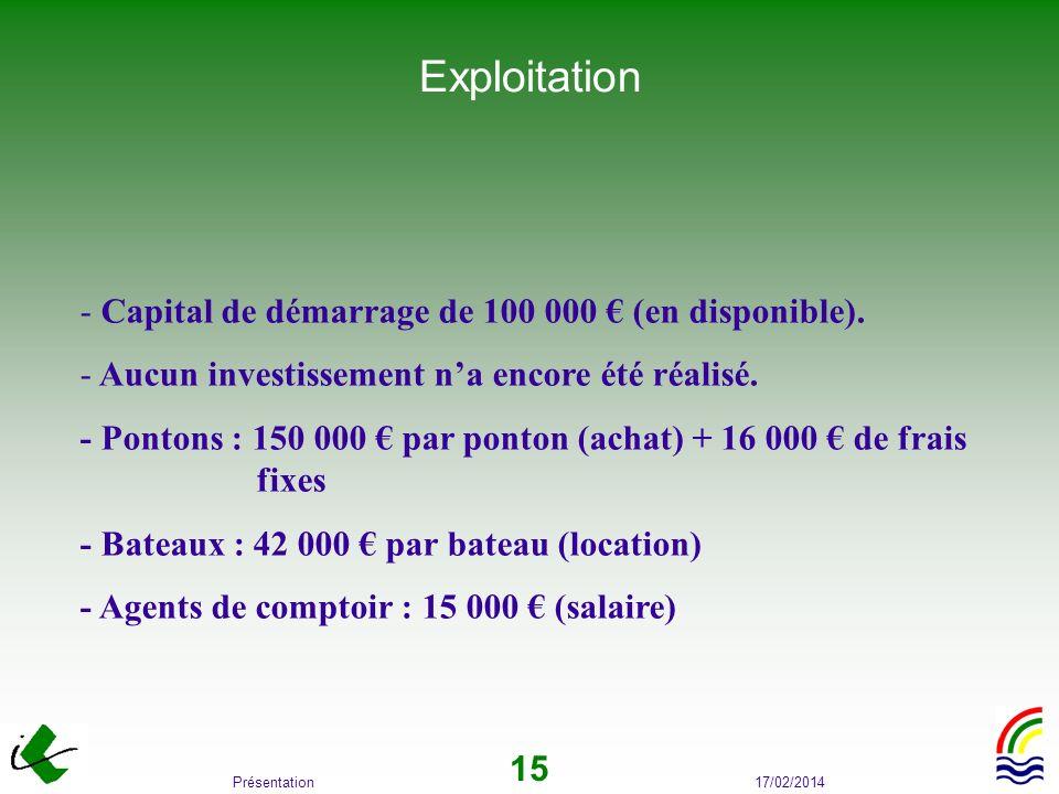 Exploitation Capital de démarrage de 100 000 € (en disponible).