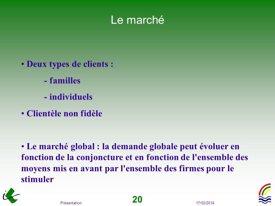 Le marché Deux types de clients : - familles - individuels